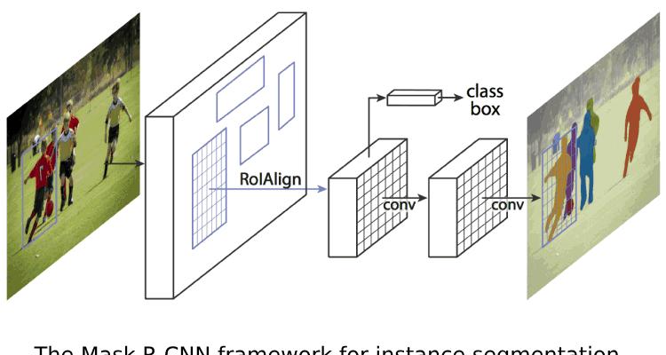 CODESIGN BLOG • Mask R-CNN: Mask R-CNN For Object Detection