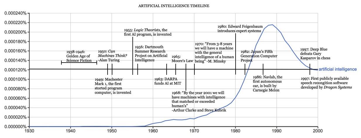AI Timeline