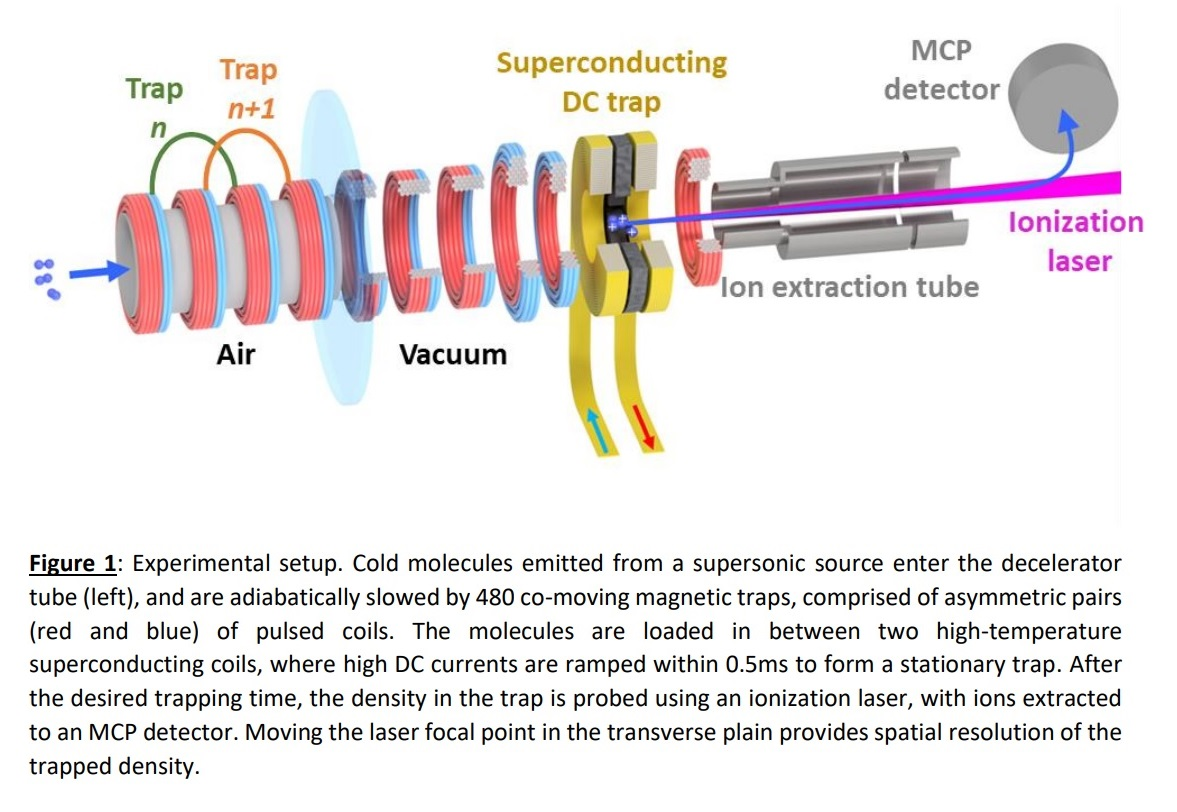 Collisions between cold molecules in a superconducting magnetic trap